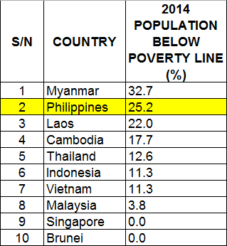 Why Is The Philippines Poorer Than Its Neighbors Rhks Blogspot - Five poorest countries