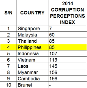 Comparison of the Corruption Perceptions Index of South East Asian Countries.