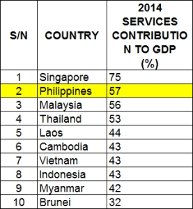 Comparison of the contribution of the Services Sector to the Gross Domestic Product of South East Asian Countries.